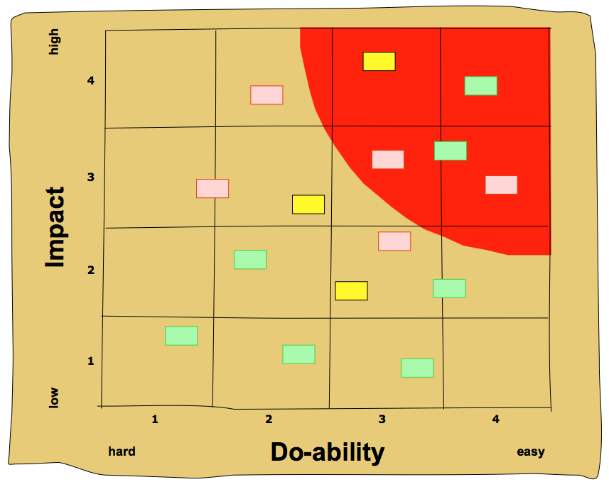How To Draw A Prioritization Matrix