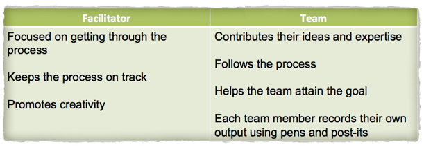 Prioritization Matrix Roles & Responsibilities