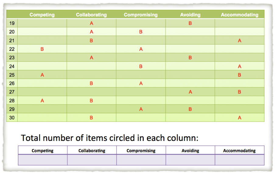 Thomas Killman Instrument Scoring Sheet It Is Based On A Model Of Conflict Modes