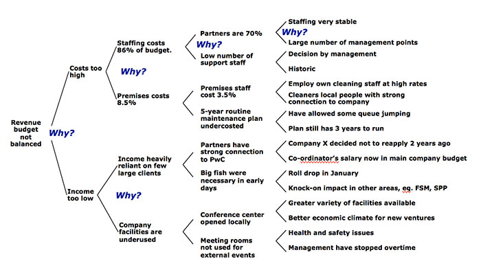 Five Whys - Root Cause Analysis