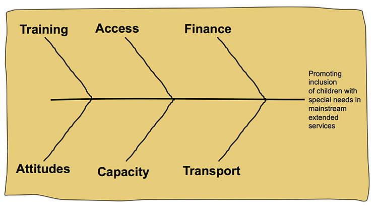 Fishbone Diagram Key Factors