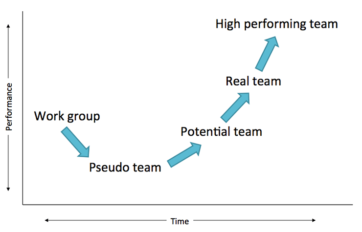 The Team Evolution Curve