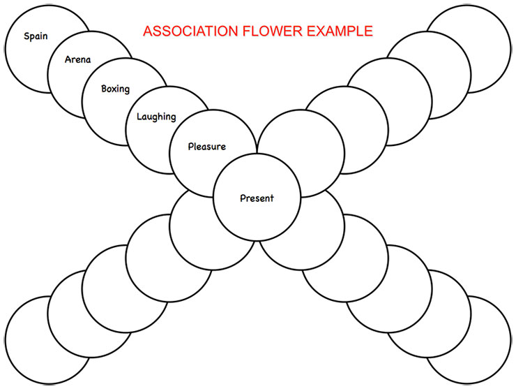 Creative Problem Solving - Association Flower