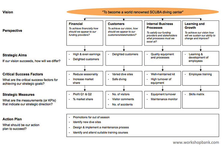 Balanced scorecard free ppt and pdf download balanced scorecard example cheaphphosting Gallery