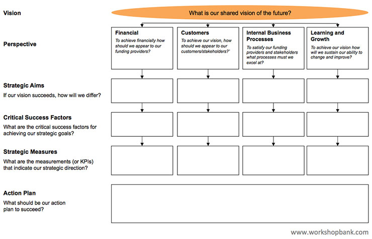 balanced scorecard free ppt and pdf download