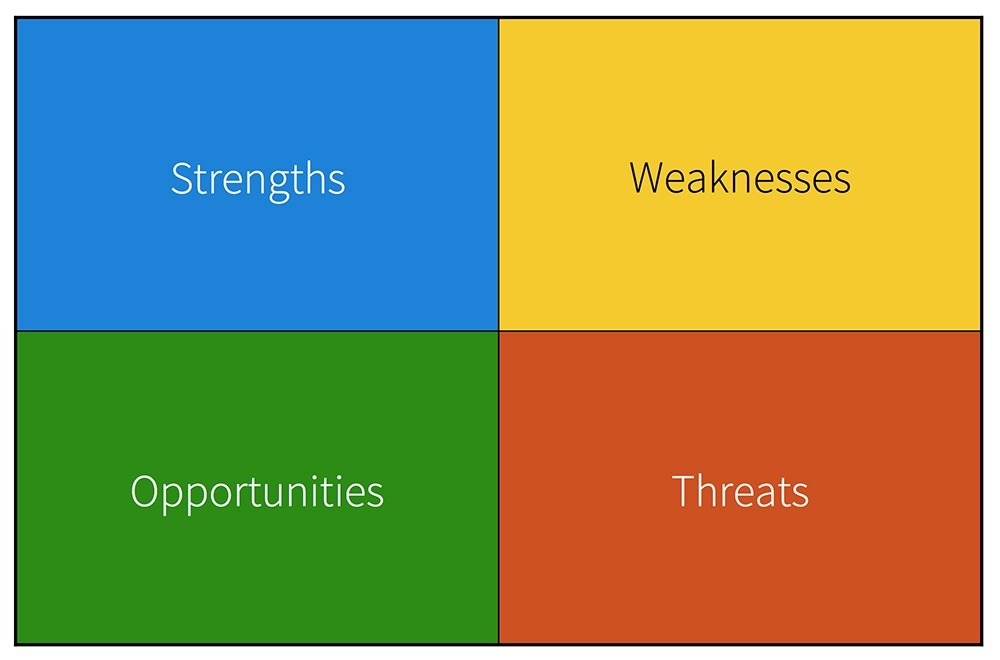 Swot images